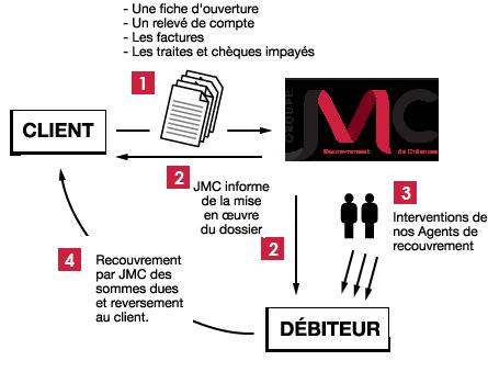 Agence de recouvrement JM-Conseil